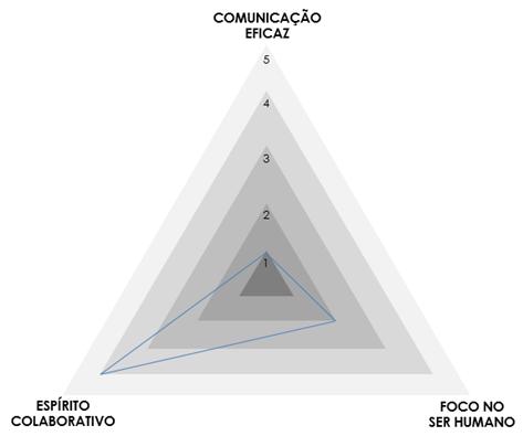 Triângulo Objective