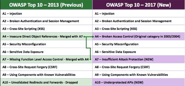 lista dos dez maiores riscos em sistemas