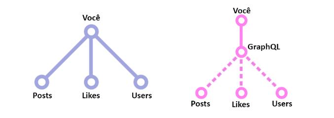 Infográfico sobre GraphQL
