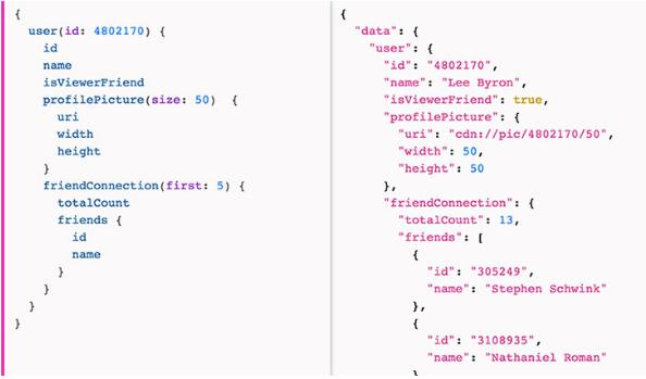 Imagem de duas páginas com código uma sem GraphQL e outra com o GraphQL