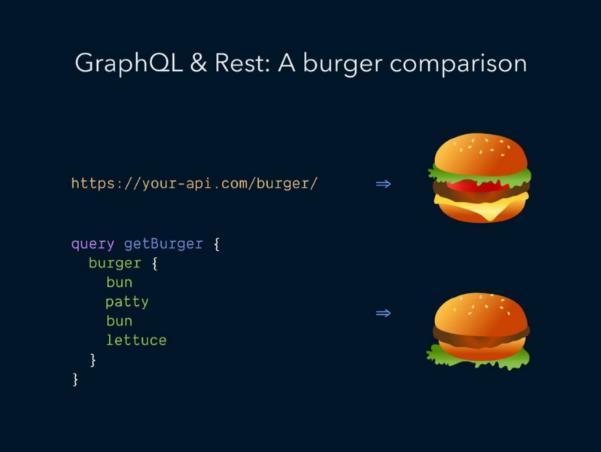 """Imagem de alguns códigos e burguers e a escrita """" GraphQL e REST: A burguer comparison"""""""