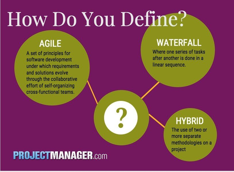 Infográfico sobre com você define Agile, Waterfall e Hybrid