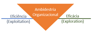 Ambidextria Organizacional