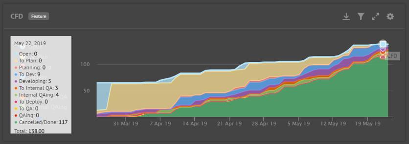Gráfico sobre Cumulative Flow Diagram