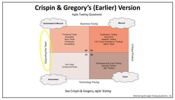 Desenho de um quadro Crispin & Gregory's ( Earlier) version