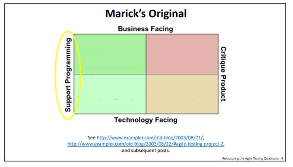 Ilustração de um Quadrante de Testes de Marick