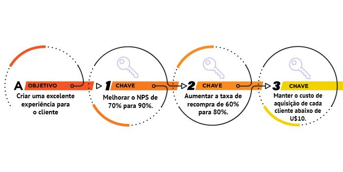 Infográfico sobre Net Promoter Score