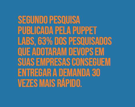 """Imagem com destaque para a frase """"segundo a pesquisa publicada pela Puppet Labs, 63% dos pesquisados que adotaram DevOps em suas empresas conseguem entregar a demanda 30 vezes mais rápido."""