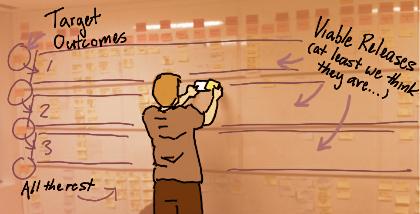 """Desenho de uma pessoa colando post its e um quadro com 3 linhas e setas com a escrita na linha 1 """" Target Outcome"""", em todas as 3 linhas  """"Viable reases ( at least we think they are...)"""", na linha 3 """"all the rest"""""""