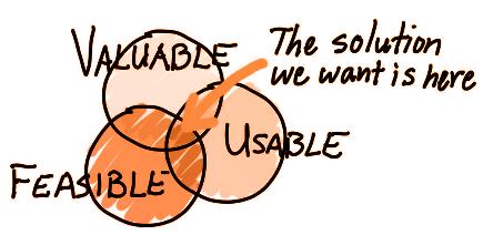 "Desenho de três círculos e a escrita "" Valuable, Feasible, Usable. The solution we want is here ( no meio dos 3 círculos)"""