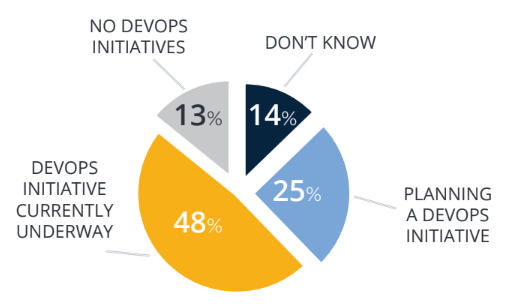 Gráfico mostrando 73% (48% + 25%) das empresas usam DevOps ou planejam implantar nos próximos 12 meses, sendo que no ano anterior esse percentual era de 71%.