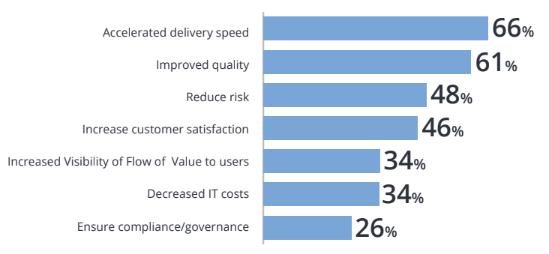 lista os principais benefícios relatados pelas empresas que usam DevOps