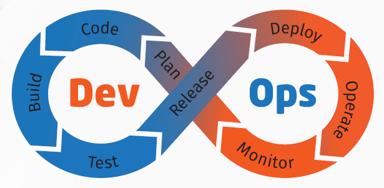 ciclo de DevOps utilizado pela Objective desde 1999 diversas etapas podem ser automatizadas com o uso de ferramentas.