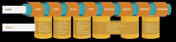 Devops e Testes Automatizados