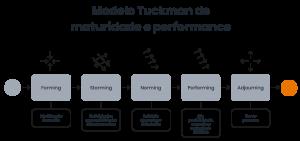 Infográfico com o modelo Tuckman de maturidade e performance