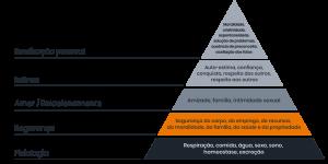 Desenho de uma pirâmide de hierarquia das necessidades de Maslow