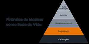 """Desenho de uma pirâmide e ao lado a escrita """" Pirâmide de Maslow como roda da vida"""""""