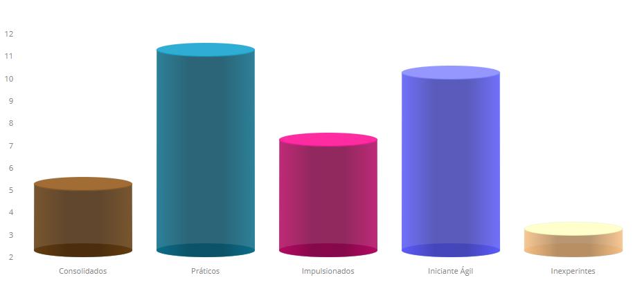 Um gráfico com dados com os grupos existentes