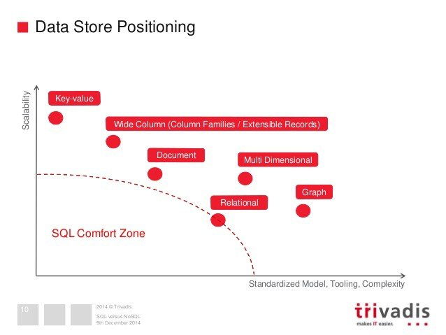 gráfico de data store positioning