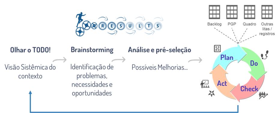 o processo geral aplicando a prática de PDCA em um determinado contexto.