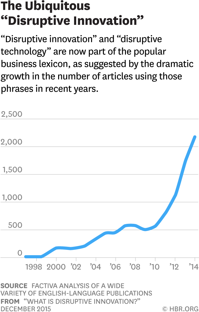 """Quantidade de artigos que usaram o termo """"Disruptive Innovation"""" e """"Disruptive technology""""."""