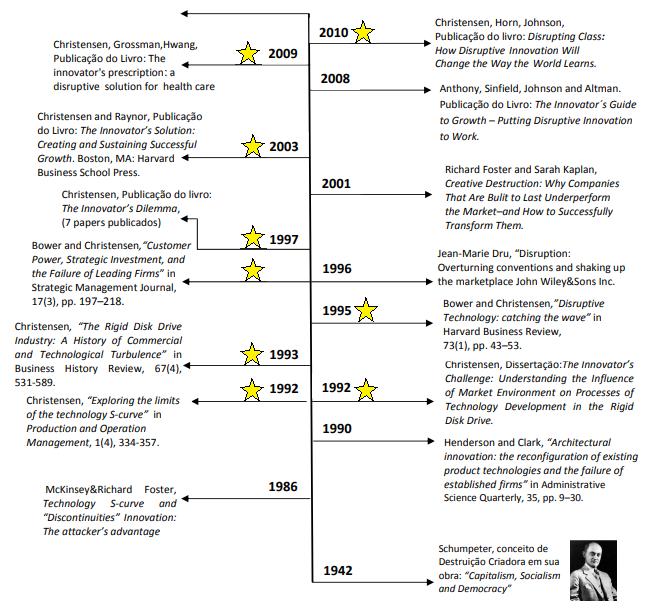 estudo sobre Inovação Disruptiva aparece bem antes de Christensen. Schumpeter em 1942