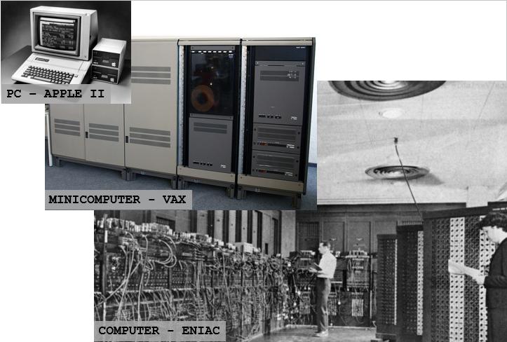 imagem mostrando a evolução dos computadores