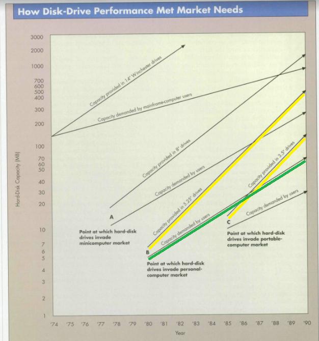 gráfico Comparativo das trajetórias de performance dos HDs de 5,25 e 3,5.