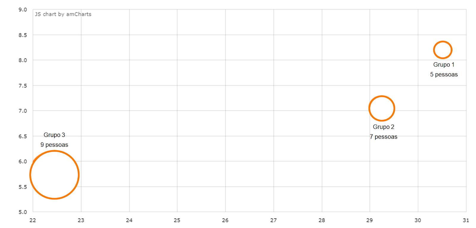 imagem de gráfico que representa o ecossistema em que os grupos identificados estão dispostos