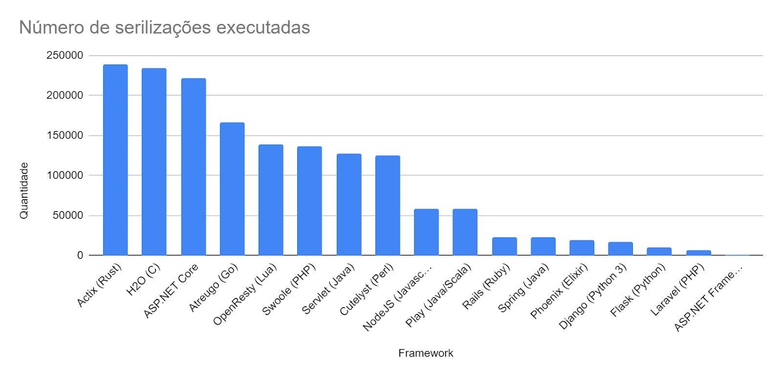 gráfico com a Serializações de mensagens JSON por segundo
