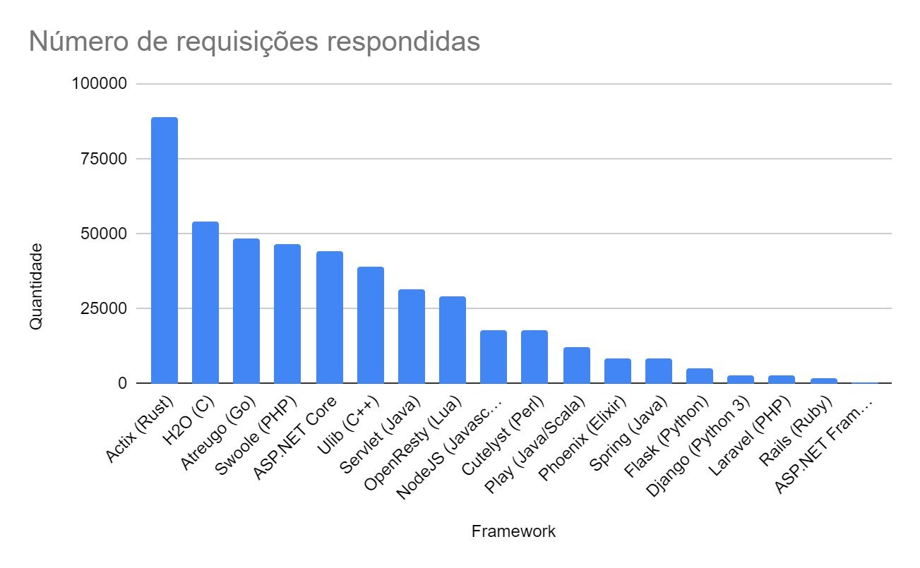 gráfico com Comunicação com banco de dados e operações com coleções