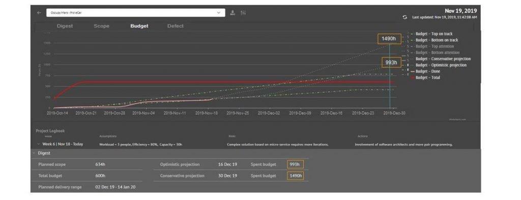 Tela do Budget Chart: para acompanhamento do orçamento previsto com realizado e tendência ao longo do tempo