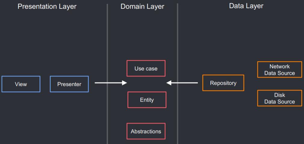 """repositórios que a camada de domínio tem disponíveis para utilização e """"DataSource""""s"""