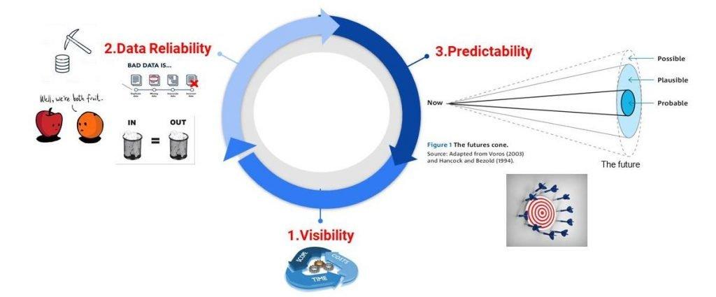 Os três principais desafios para manter em constante equilíbrio a balança entre demanda e entregas com recursos disponíveis: Visibilidade, Confiança nos dados e Previsibilidade