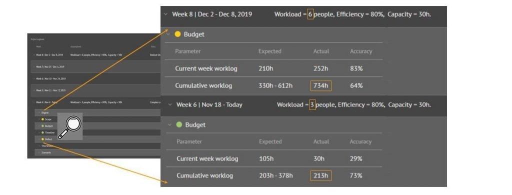 Tela do logbook no D2D: Permite ver o diário de bordo do projeto, com os dados passados coletados de forma automática