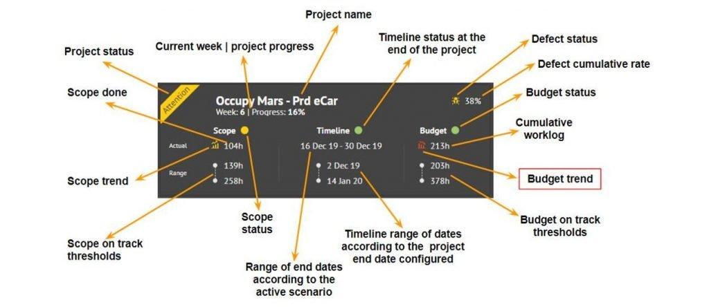 Projetct Snapshot: Detalhamento para análise da saúde do projeto de acordo com a criticidade, escopo e verba previstos versus realizado