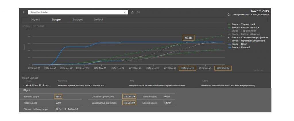 Tela do Scope Chart para análise do escopo do projeto ao longo do tempo comparando o esperado com o realizado