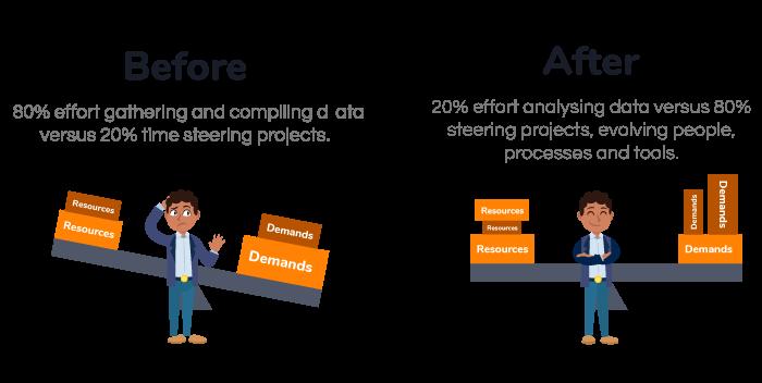 imagem ilustrando o antes de depois do equilíbrio das demandas que chegam aos gerentes de projeto