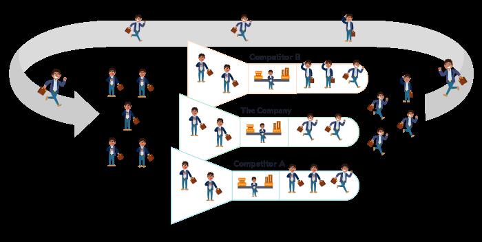 ilustração com exemplo do fluxo de demandas que chegam e como devem ser entregues segundo o conceito do sinccera