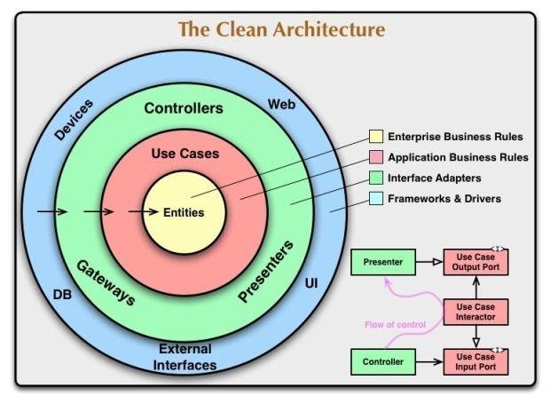 imagem demonstrando as regras de dependência dentro da clean architecture