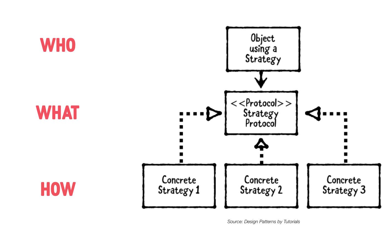 imagem do livro Design Patterns by tutorials: