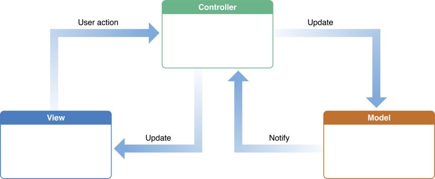 Infográfico sobre a arquitetura MVC