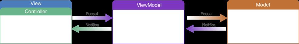 Infográfico sobre a arquitetura MVVM