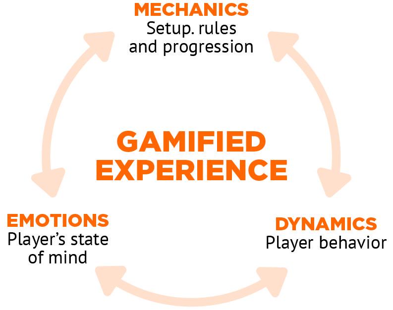 demonstração em circulo dos efeitos positivos da gamification 1º Mecânica: pode ser entendida como as regras do jogo, quais as jogadas válidas e de que forma podem ocorrer.  2º Dinâmica: refere-se ao comportamento dos jogadores durante o jogo, a forma como irão reagir e atuar com o andamento da atividades, como cooperação, negociação e parcerias.  3º Emoções: relativo às emoções dos participantes, que podem ser positivas ou negativas, como diversão, prazer e triunfo pessoal.