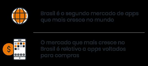 """ícone com a ilustração representando o mundo e ao lado a frase """"Brasil é o segundo mercado de apps que mais cresce no mundo"""". Em baixo um ícone com o símbolo de dinheiro e um telefone mobile junto, com a frase """"o mercado que mais cresce no Brasil é relativo a apps voltado para compras"""""""
