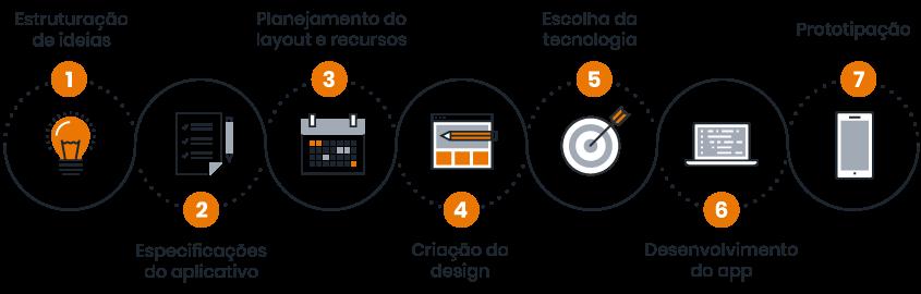 símbolos que representam as 7 etapas do desenvolvimento de software, são elas: estruturação de ideias, especificações de aplicativo, planejamento do layout e recursos, criação do design, escolha da tecnologia, desenvolvimento do app e prototipação