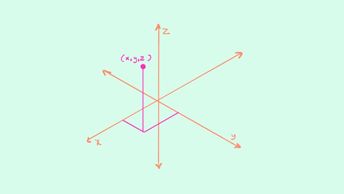 imagem representando a Renderização de Objetos 3D
