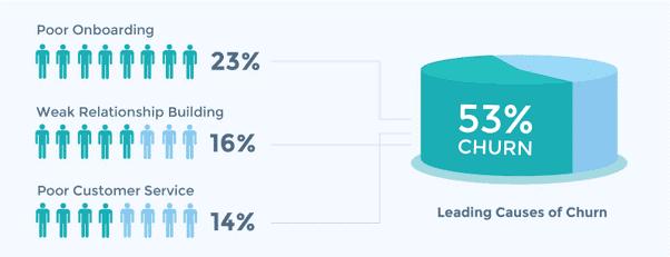 Demosntrativo de ilustração de uma pesquisa Umapesquisa recenteaponta que 53% do Churn é causado por 3 problemas inerentes ao suporte ao cliente