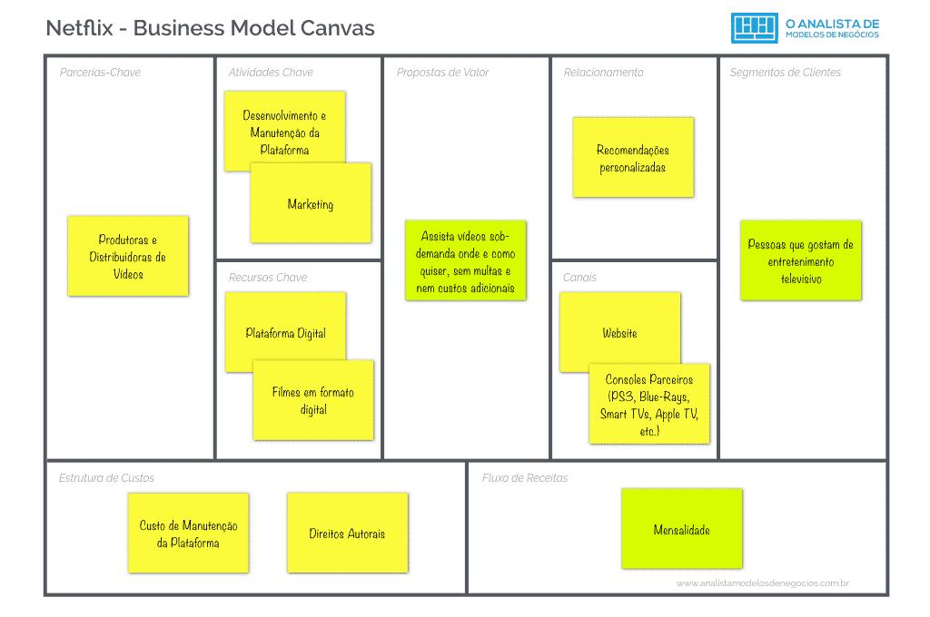 exemplo do business model canvas da Netflix