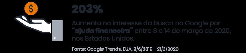 """Ilustração de uma mão com um símbolo de dinheiro em cima, ao lado a informação """"203% é o aumento no interesse da busca para """"ajuda financeira"""""""